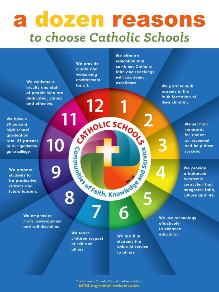 Why Catholic Schools